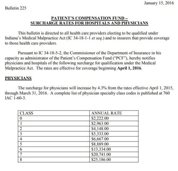 Surcharge Rates - Patient Compensation Fund